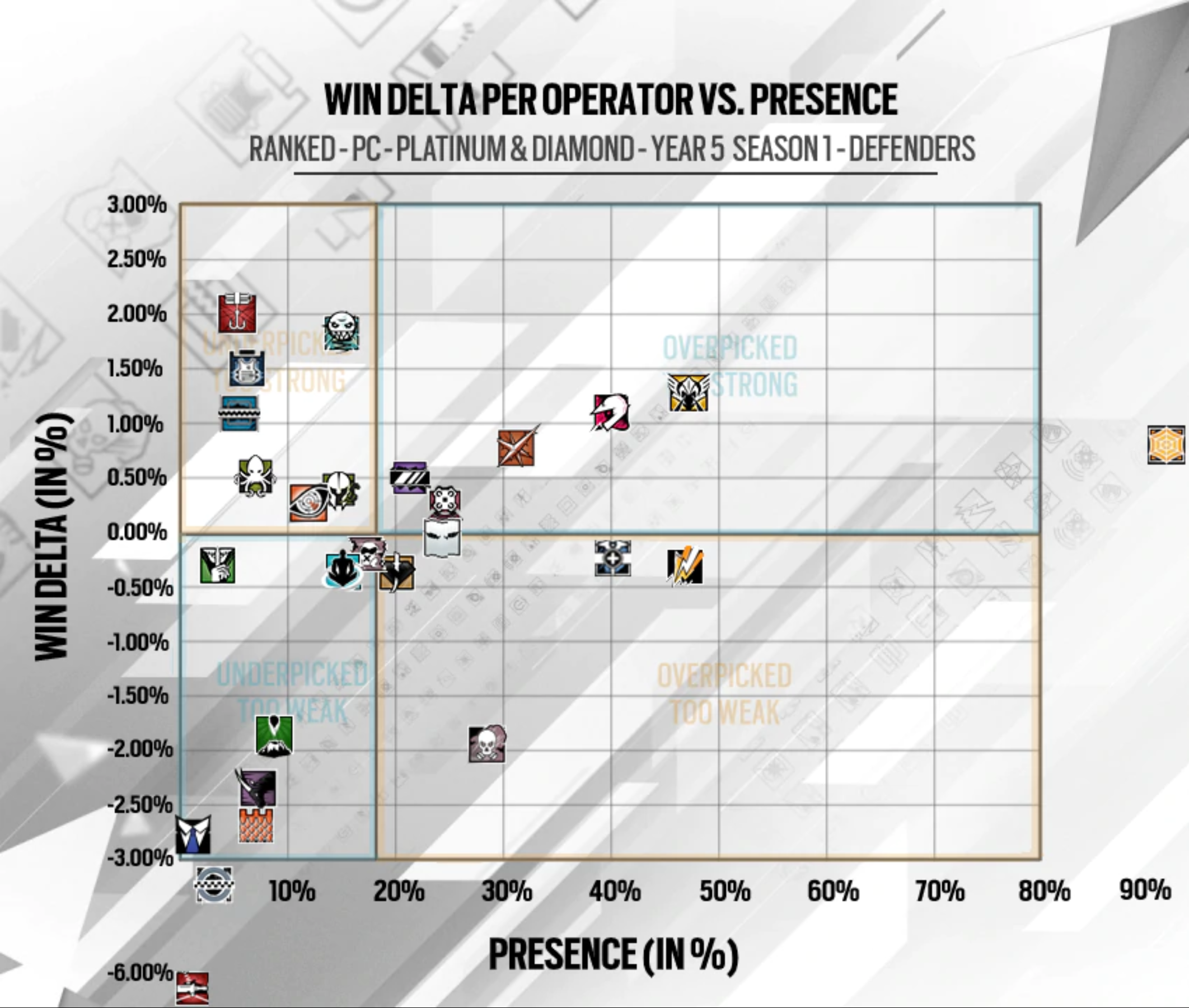 Siege: pick-rate, win-rate